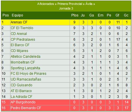 Resultados Fútbol 4 Jornada