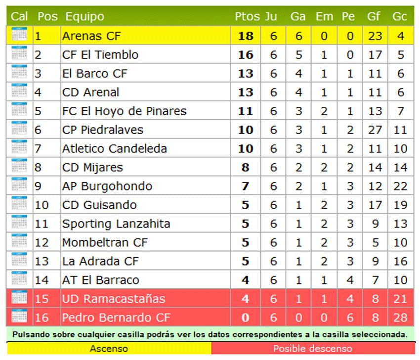 Clasificación 6 Jornada Liga Provincial Futbol