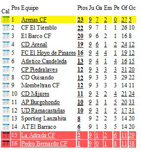 Clasificacion Jornada 8 Liga Provincial Fútbol de Ávila