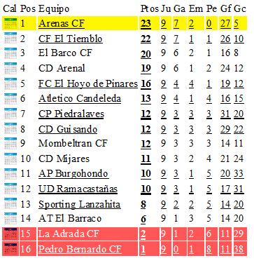 Clasificación Jornada 9 Fútbol Liga Provincial de Ávila
