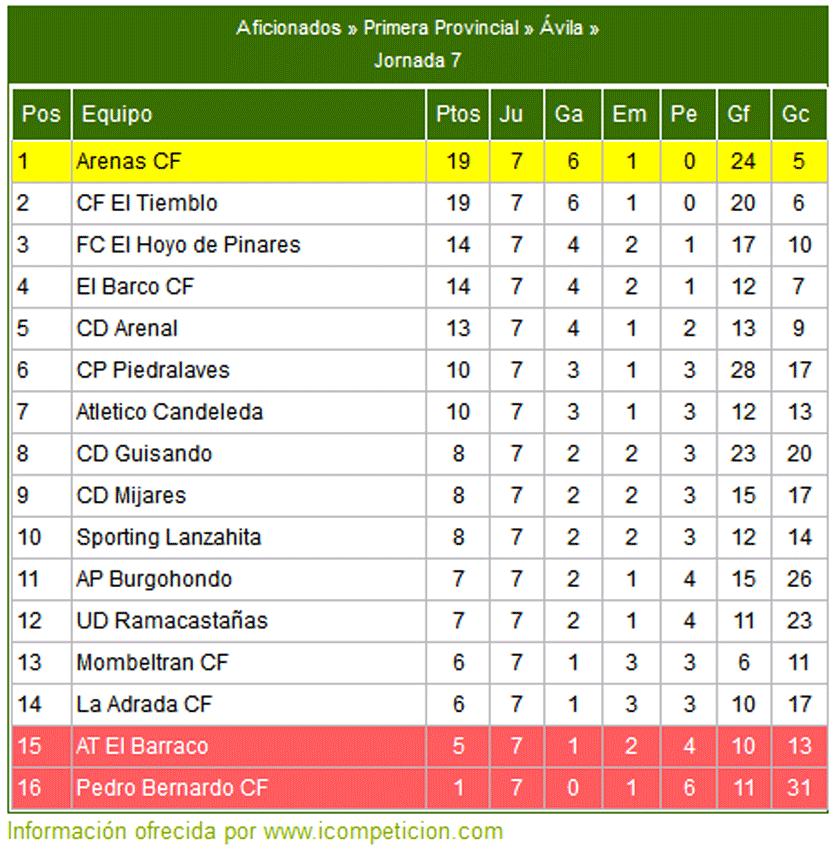 Liga Provincial de Fútbol 2012 - Jornada 7