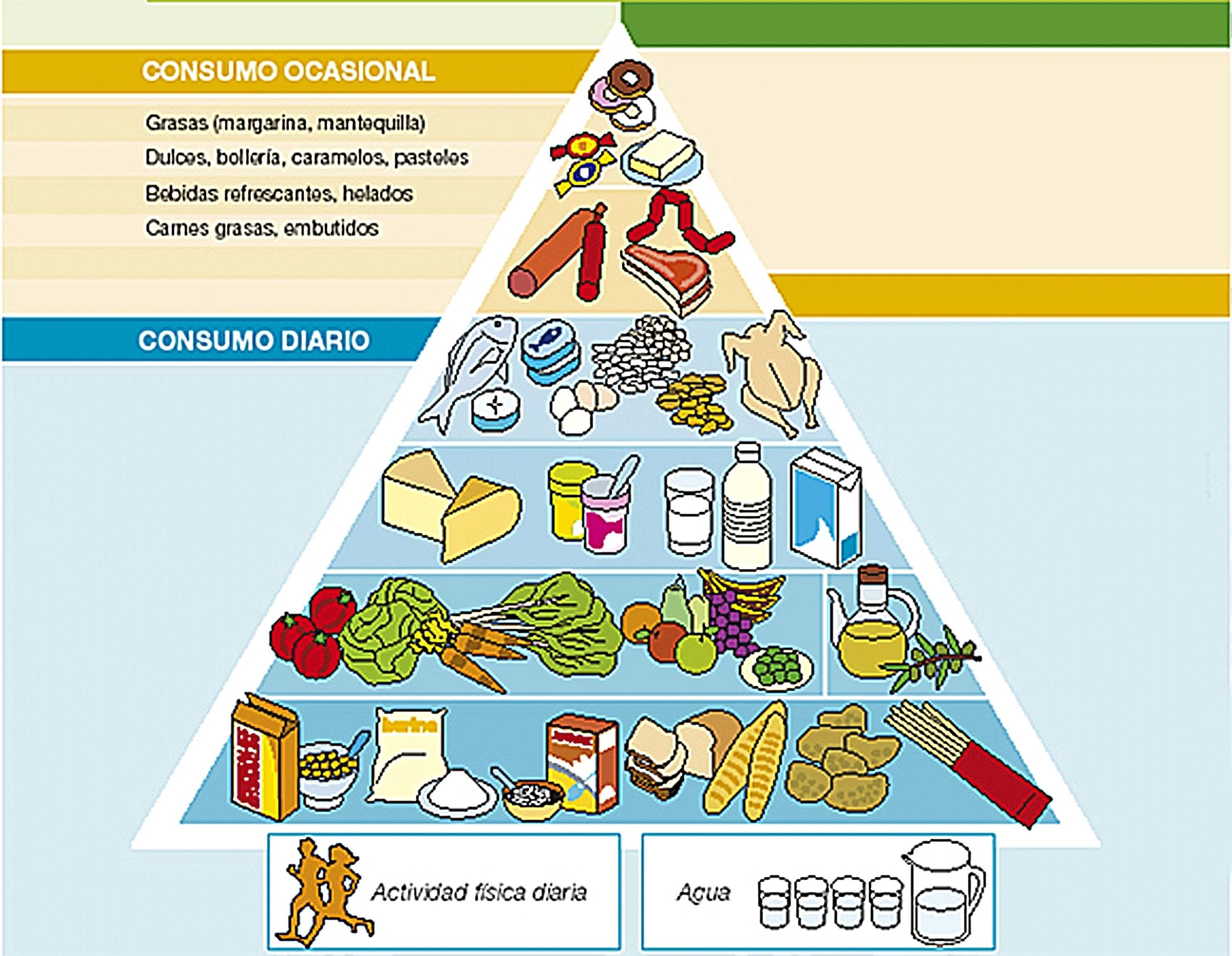 Pirámide nutricional con ejercicio físico