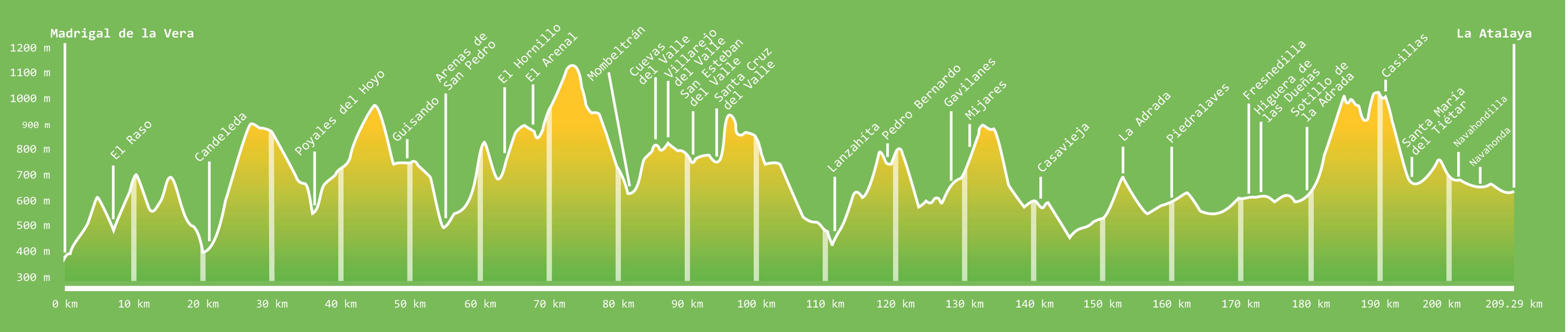 Perfil del Sendero GR 180 por el Valle del Tiétar - TiétarTeVe
