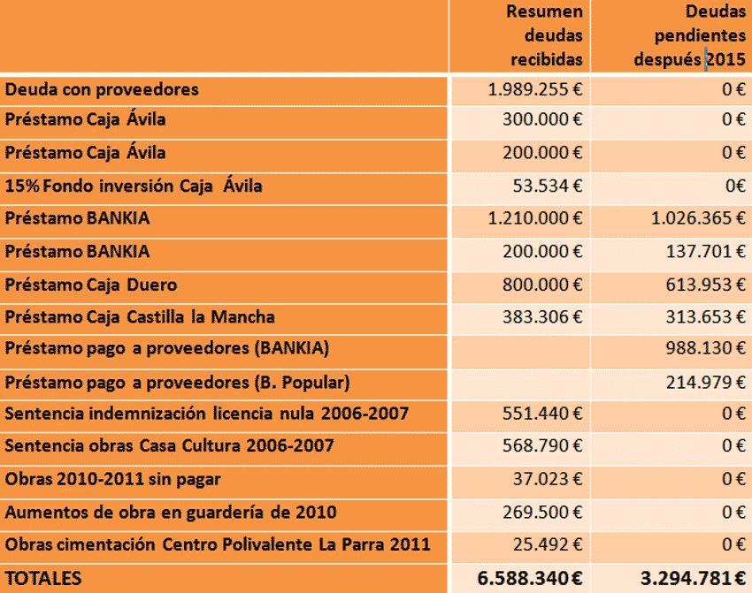 Datos económicos UCIN Arenas de San Pedro - TiétarTeVe