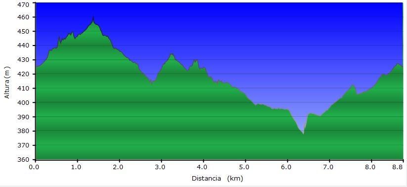 Altimetría II Carrera Popular Los Calderos en Candeleda - TiétarTeVe