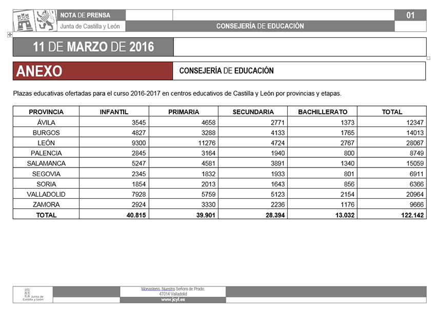 Plazas educativas disponibles para el curso 2016-2017 en Castilla y León - TiétarTeVe
