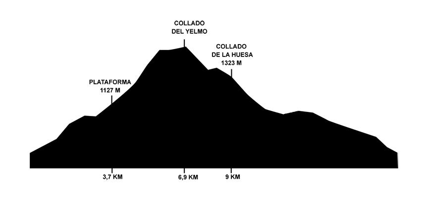 Desafio Galayos - perfil 20k - Arenas de San Pedro - TiétarTeVe