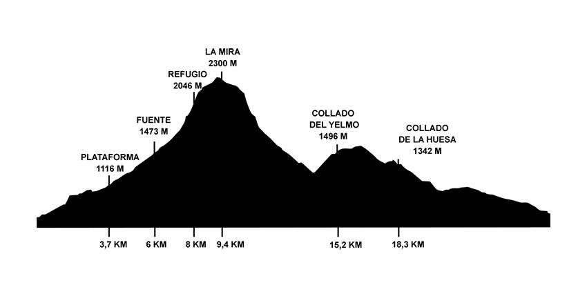 Desafio Galayos - perfil 25k - Arenas de San Pedro - TiétarTeVe