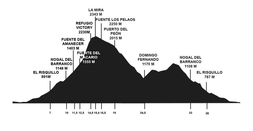 Desafio Galayos - perfil 42k - Arenas de San Pedro - TiétarTeVe