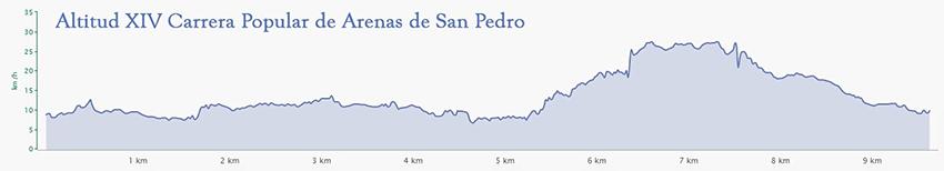 Altitud XV Carrera Popular Arenas de San Pedro - TiétarTeVe