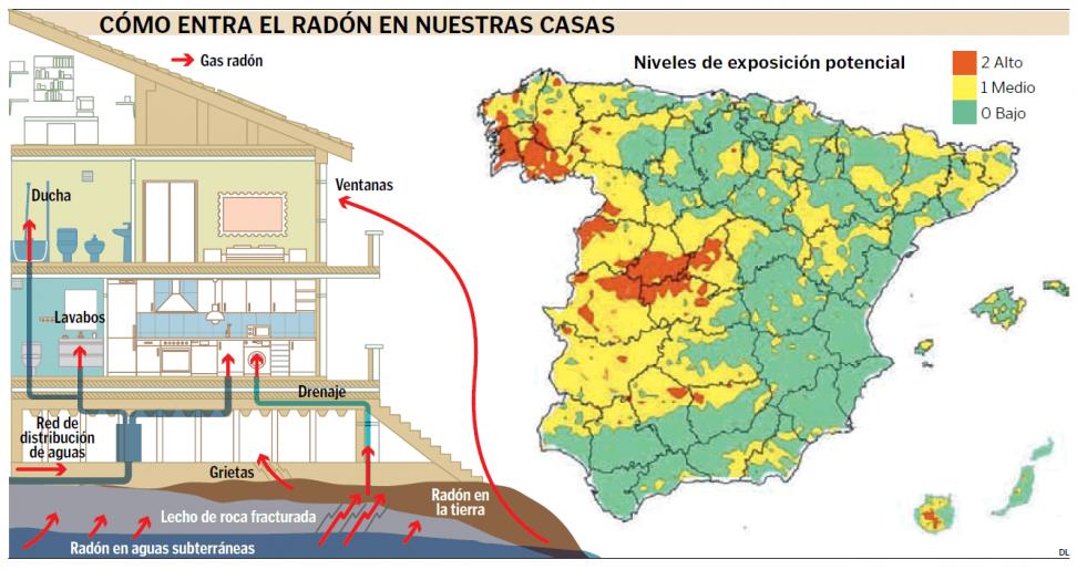 Radón en Viviendas - TiétarTeVe