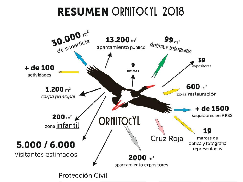 Ornitocyl 2018 - TiétarTeVe