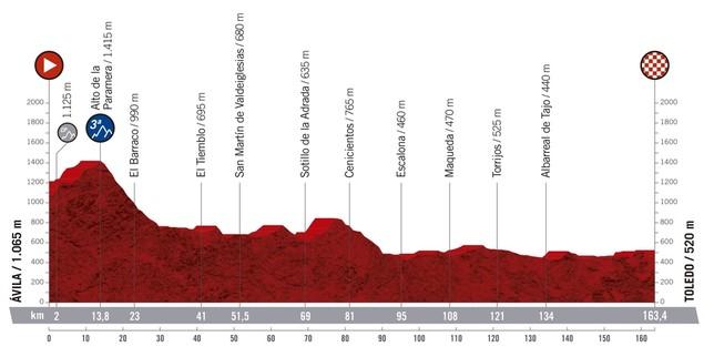 La Vuelta 19 - Arenas de San Pedro - TiétarTeVe
