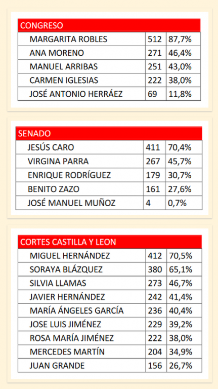 Candidatos PSOE Ávila - TiétarTeVe