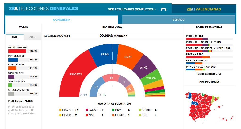 Resultados Electorales Elecciones Generales 2019 Nacional - TiétarTeVe