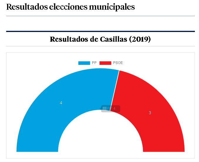 Resultados Casillas