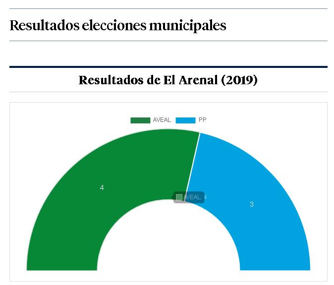 Resultados El Arenal