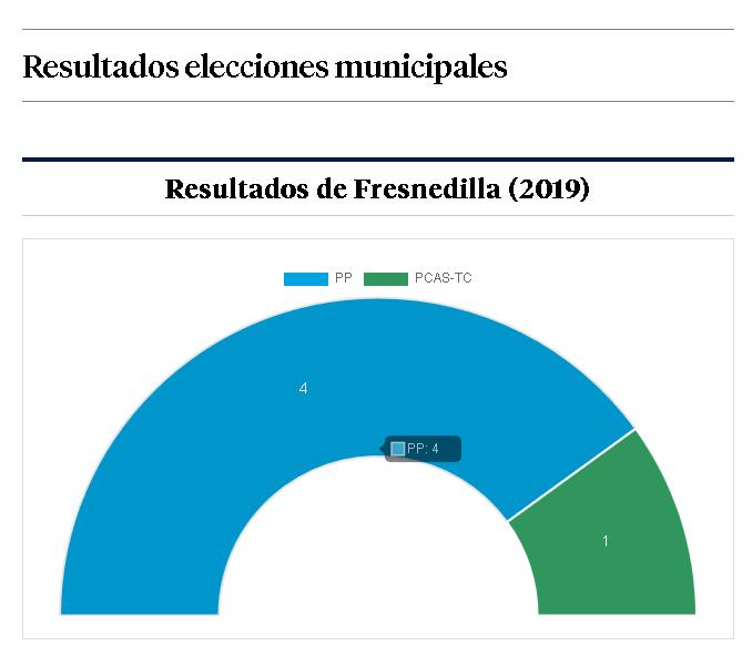Resultados Fresnedilla