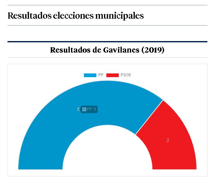 Resultados Gavilanes