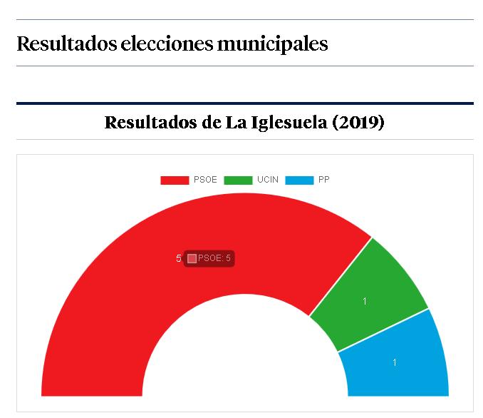 Resultados La Iglesuela