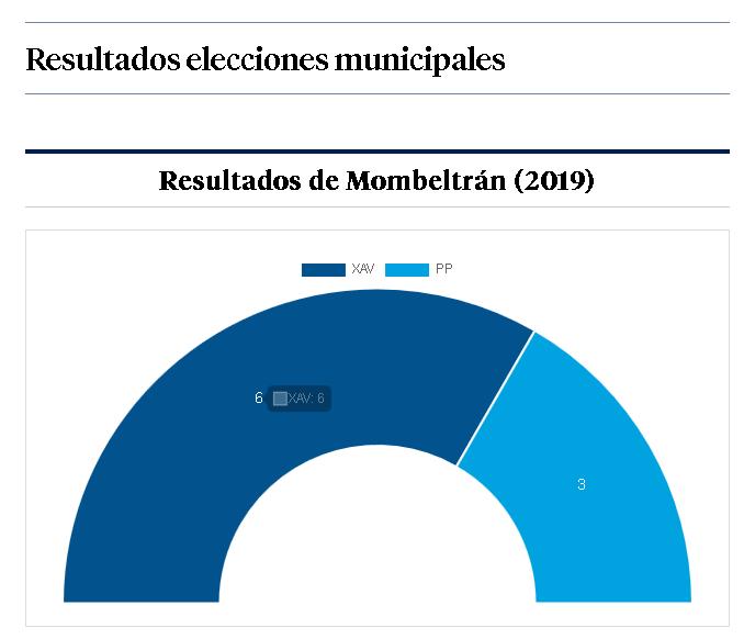 Resultados Mombeltrán
