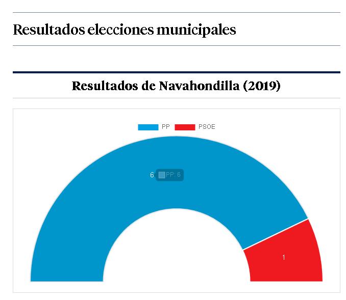 Resultados Navahondilla