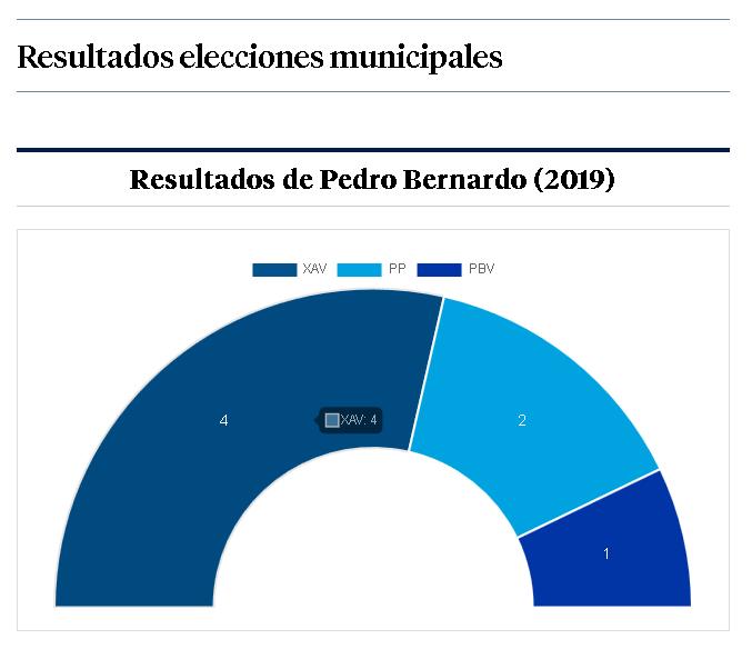 Resultados Pedro Bernardo