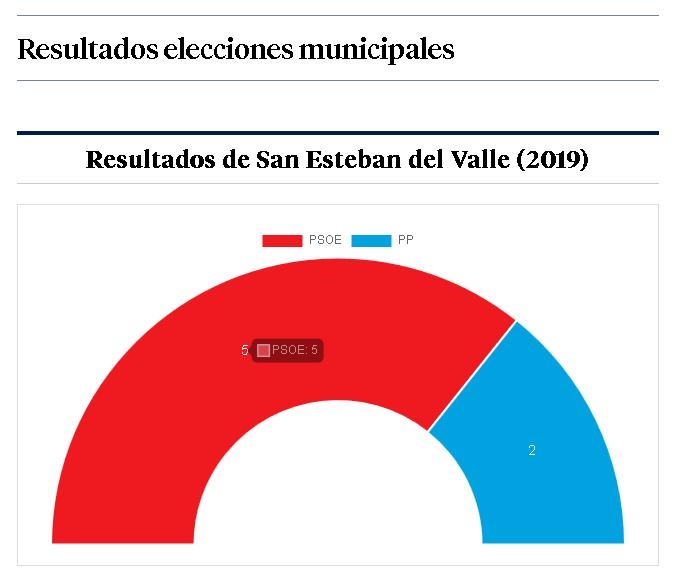 Resultados San Esteban
