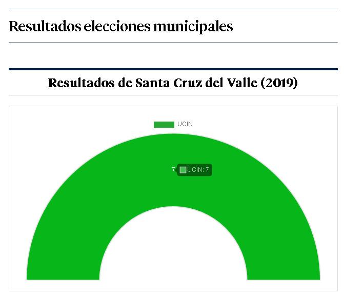 Resultados Santa Cruz