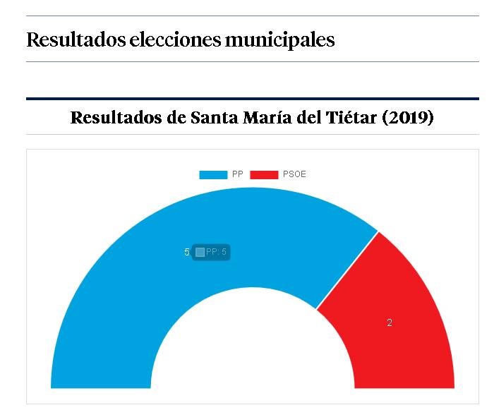 Resultados Santa María