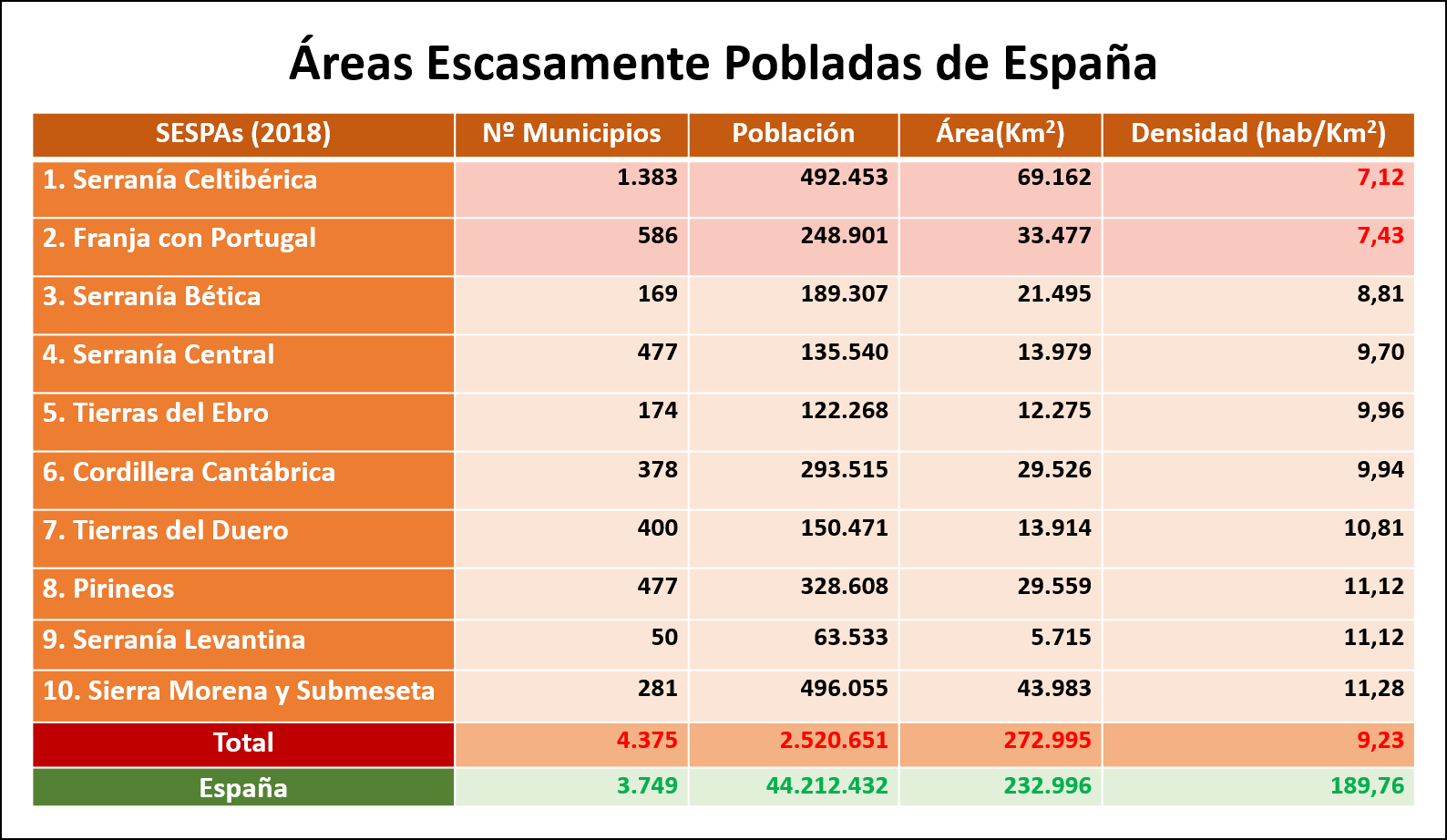 Gráficas Áreas Escasamente Pobladas - Pilar Burillo - Asociación Española contra la Despoblación - TiétarTeVe