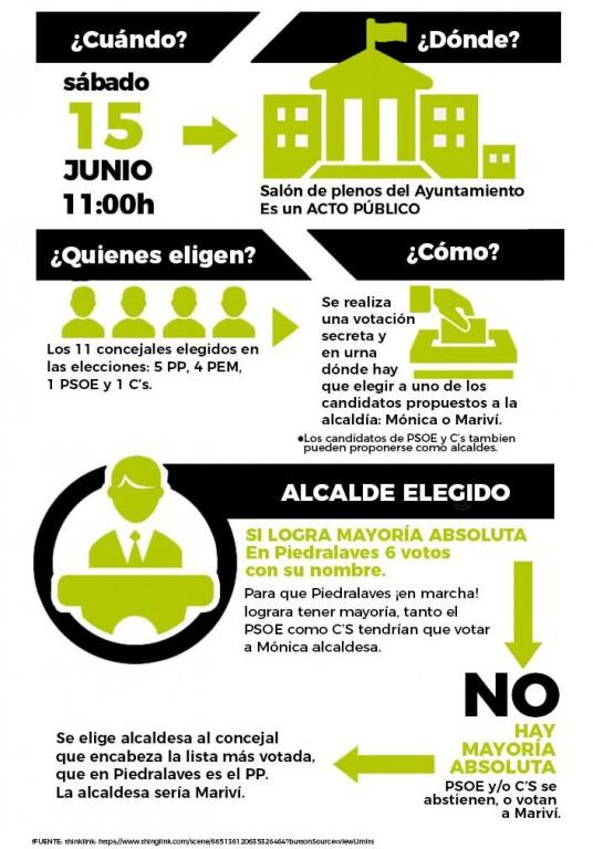 Constitución del Ayuntamiento en Piedralaves - TiétarTeVe