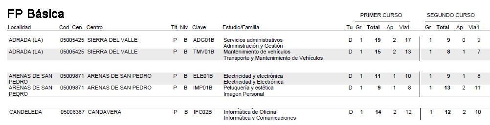 Oferta FP Básica Arenas de San Pedro, La Adrada y Candeleda - TiétarTeVe