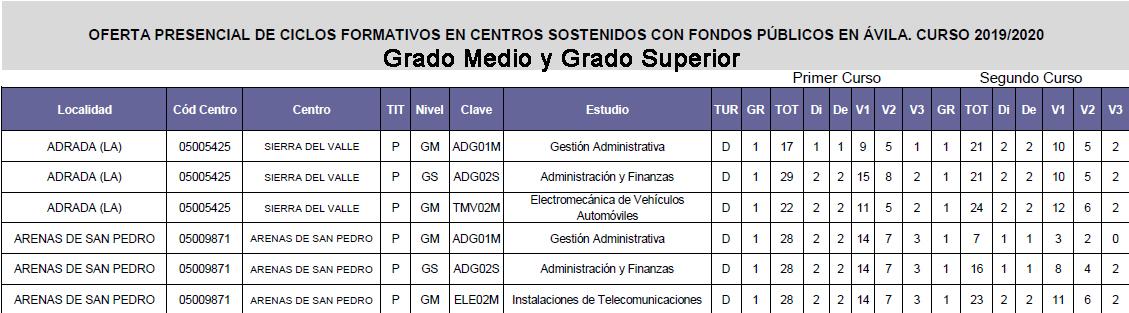 Plazas FP Medio y Superior Arenas de San Pedro y La Adrada - TiétarTeVe