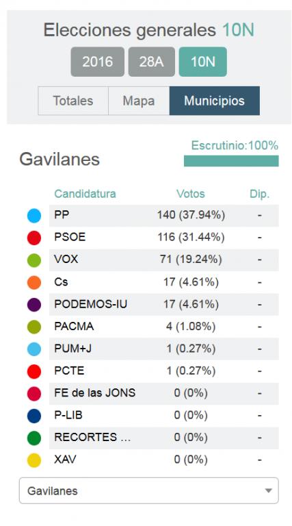 Gavilanes