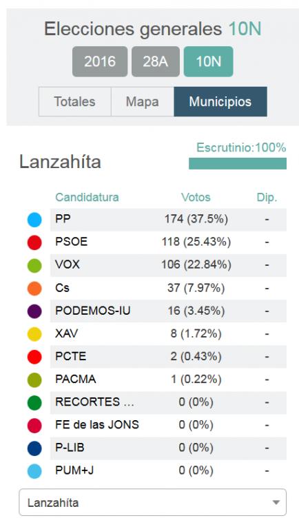 Lanzahita