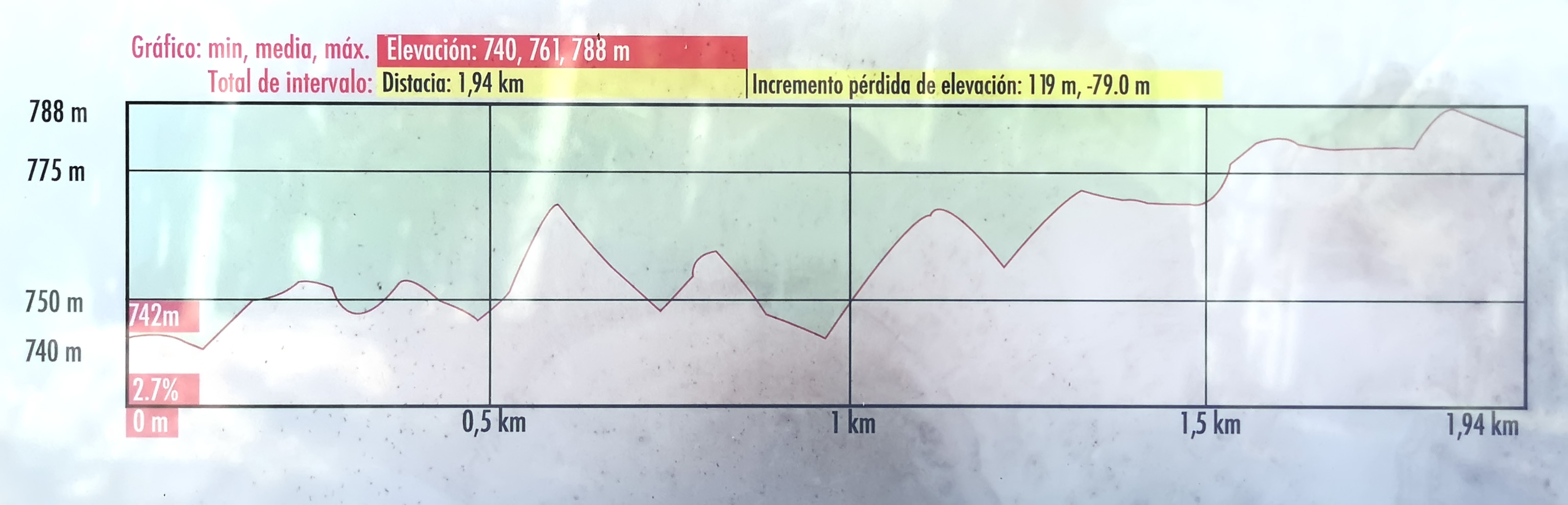 Perfil de la Ruta Arbillas - TiétarTeVe