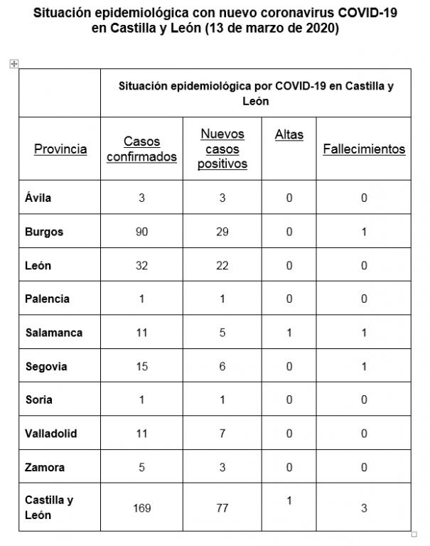 Situación Epidemiológica Coronavirus en CyL - TiétarTeVe