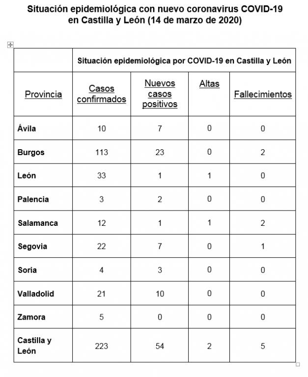 Situación Coronavirus CyL - 14 de marzo de 2020 - TiétarTeVe