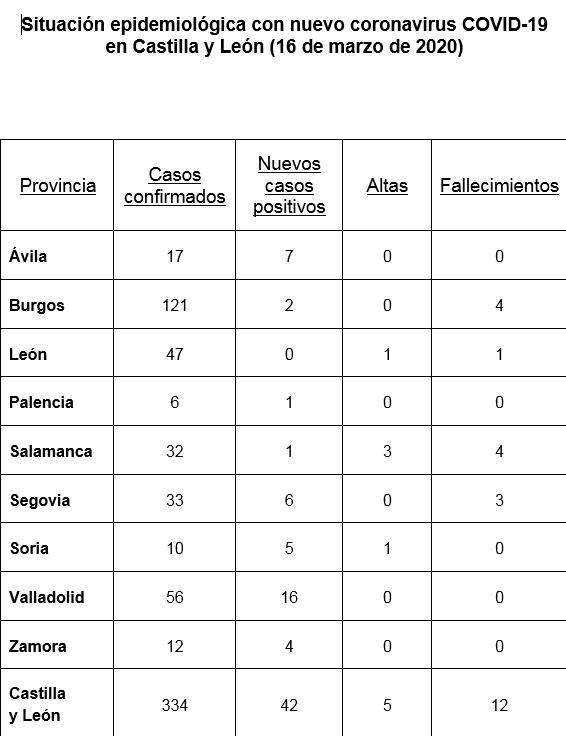 Situación epidemiológica Coronavirus en Castilla y León 16-3-2020 - TiétarTeVe