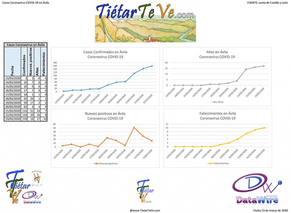 Casos Coronavirus en Ávila - TiétarTeVe