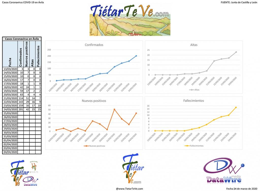 2020-03-24 Casos Coronavirus en Ávila - TiétarTeVe