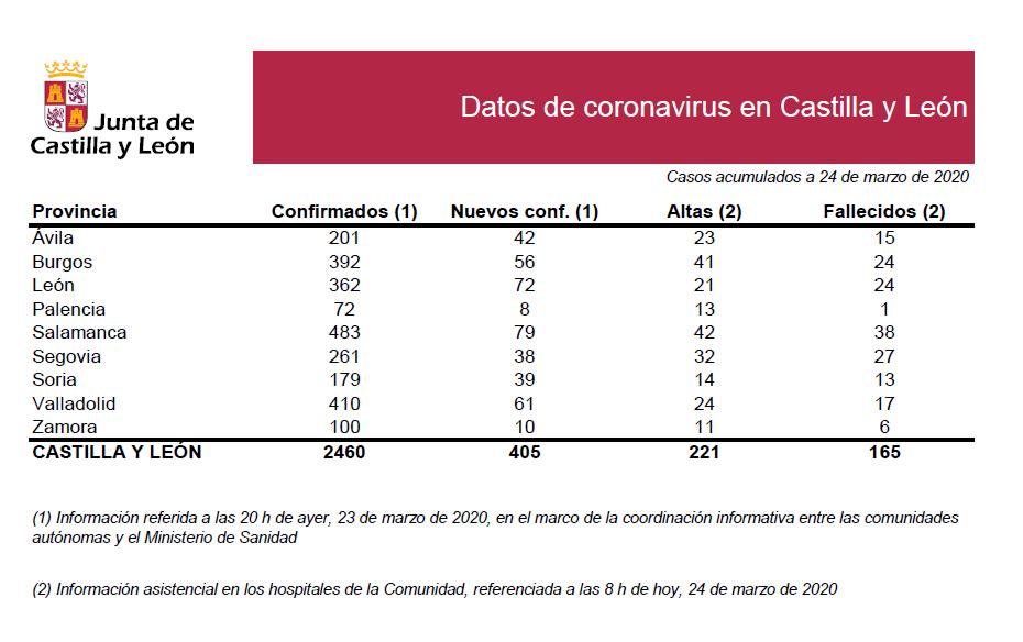 2020-03-24 Datos Coronavirus CyL - TiétarTeVe