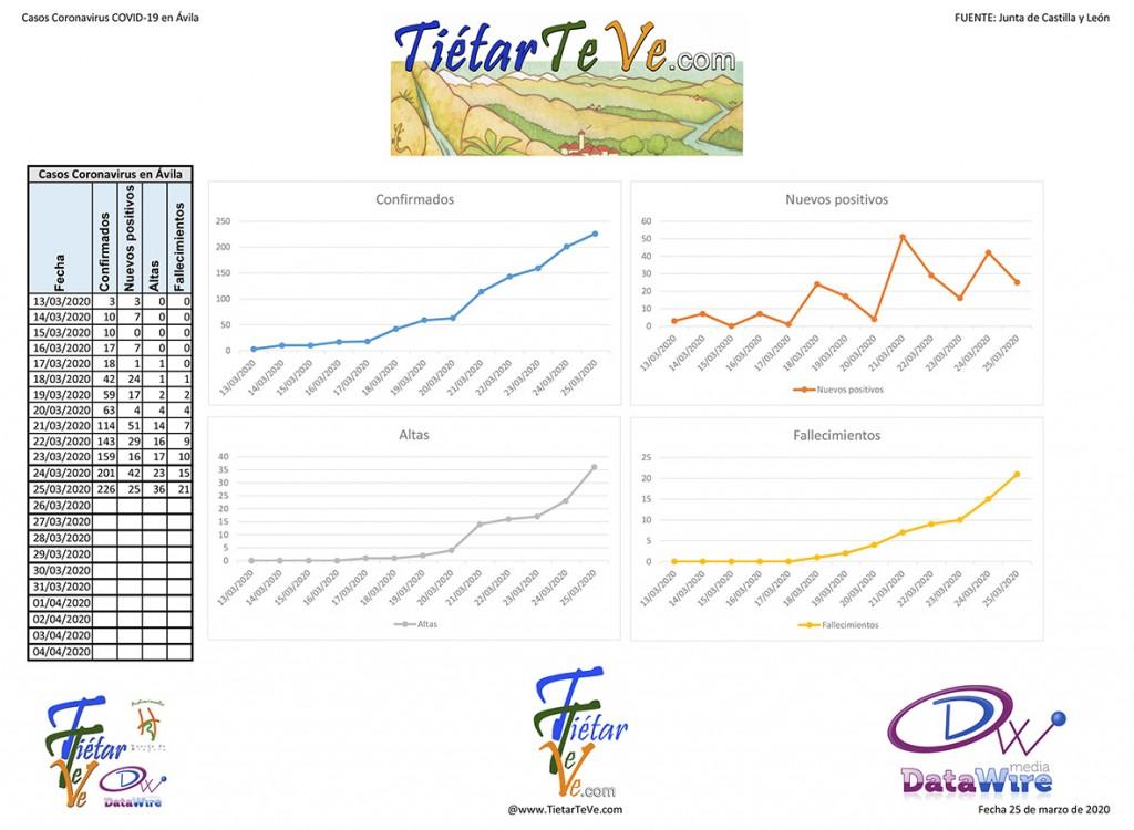 2020-03-25 Casos Coronavirus en Ávila - TiétarTeVe