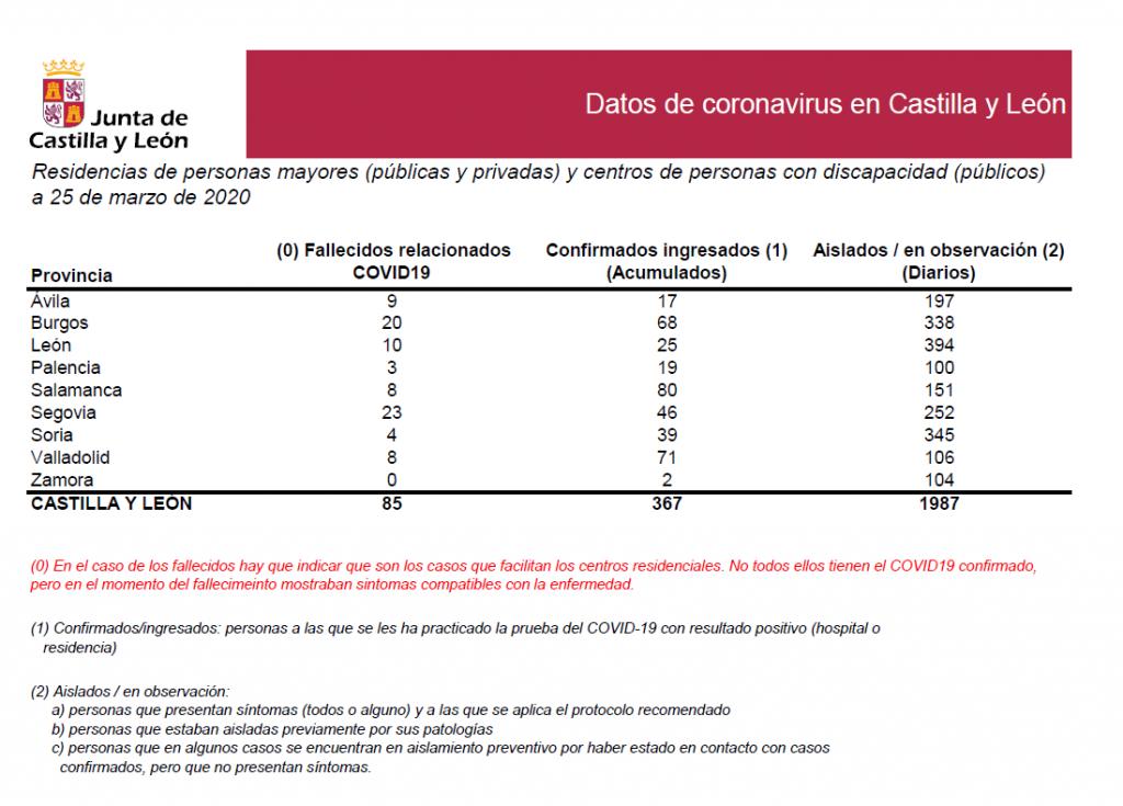 2020-03-25 Datos Coronavirus CyL Residencias
