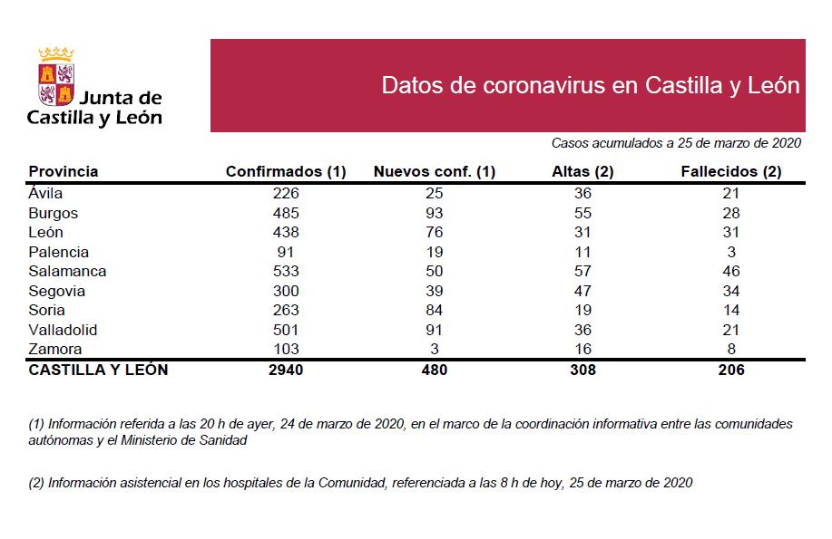 2020-03-25 Datos Coronavirus CyL