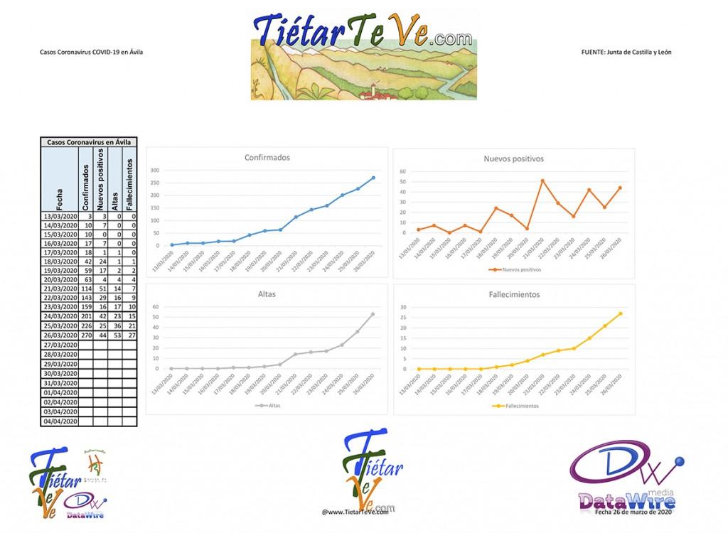2020-03-26 Casos Coronavirus en Ávila - TiétarTeVe