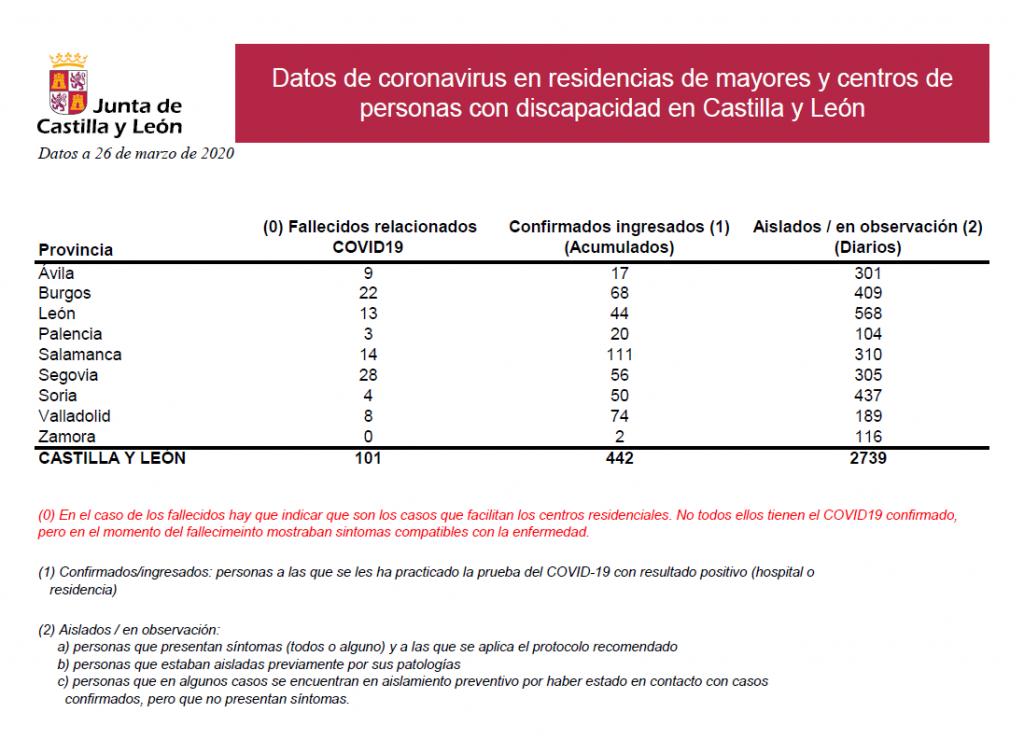 2020-03-26 Datos Coronavirus CyL Residencias - TiétarTeVe