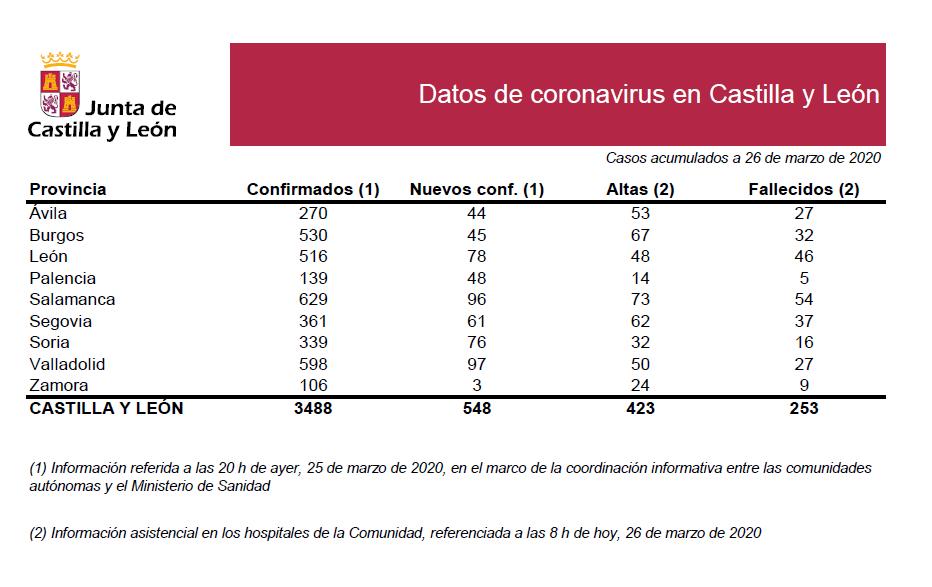 2020-03-26 Datos Coronavirus CyL - TiétarTeVe