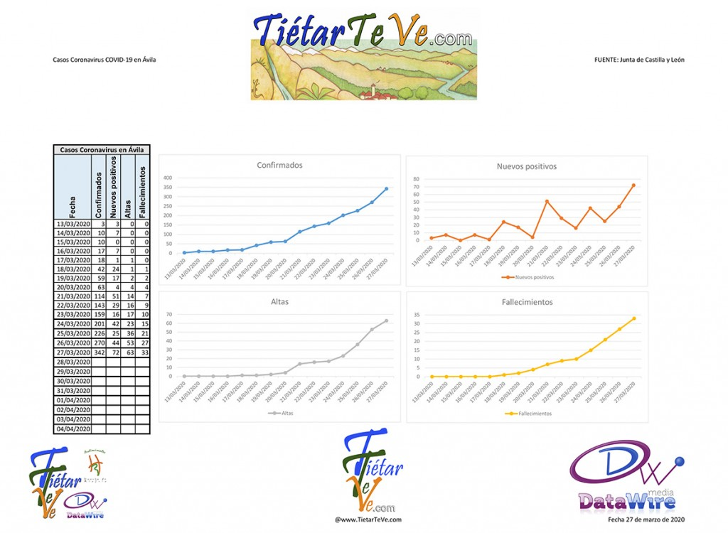 2020-03-27 Casos Coronavirus en Ávila - TiétarTeVe